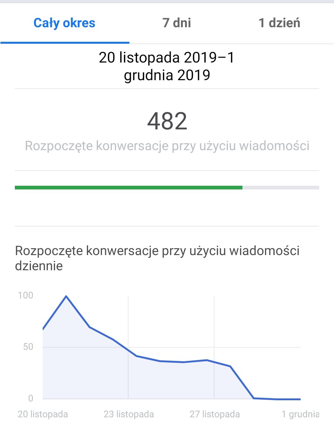 Przykładowy raport z marketingu behawioralnego - niemal 500 rozpoczętych konwersacji w Messengerze